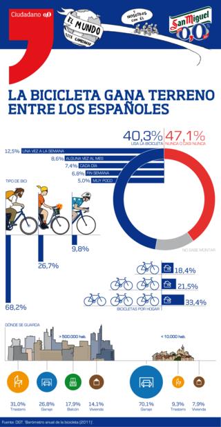 Usuario-bici-espana